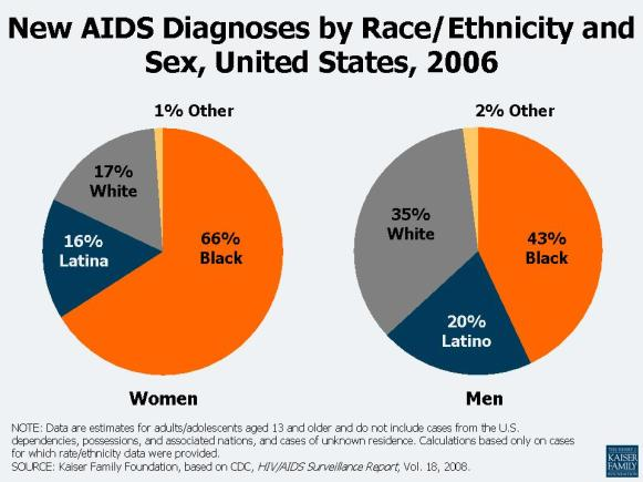 new-aids-diagnoses-by-race-ethni-2007-20081214-51